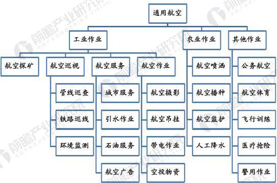通用航空按应用范围分类