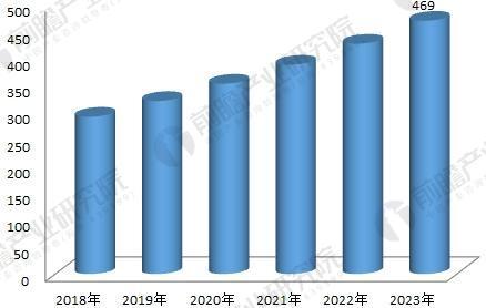 2018-2023年中国激光市场规模预测(单位:亿元)