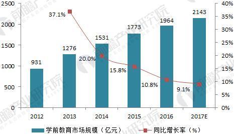 2010-2017年我国学前教育市场规模走势(单位:亿元,%)