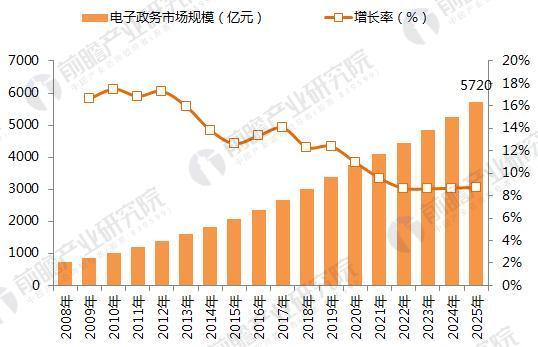 2008-2025年我国电子政务市场规模变化情况(单位:亿元,%)