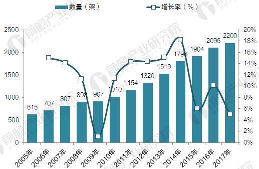 2005-2016年中国通用航空企业适航在册航空器数量趋势图(单位:架,%)