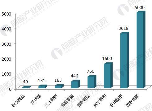 阿里巴巴合作线下零售商的门店数量(单位:家)
