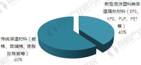 我国隔热保温材料产品结构(按传统和新型材料产量)(单位:%)