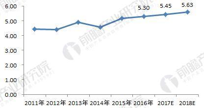2011-2018年深圳市租房需求量变化趋势(单位:万套)