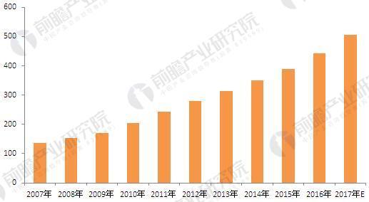 2007-2017年妇科用药市场规模情况(单位:亿元)