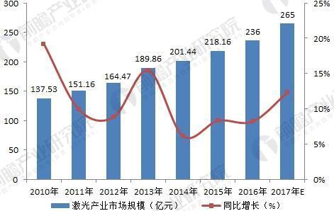 2018年激光产业现状与发展趋势分析 应用市场不断扩大