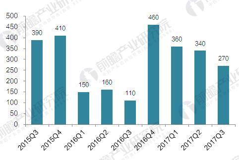 2015年Q3-2017年Q3Apple Watch出货量情况(单位:万块)