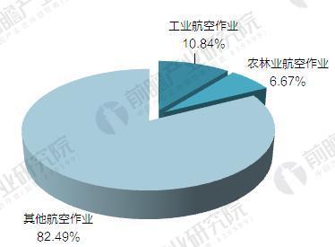 2016年中国通用航空作业结构(单位:%)