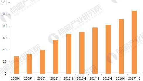 2008-2017年中国阿胶行业利润总额情况(单位:亿元)