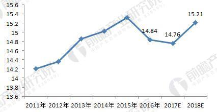 2011-2018年北京市租房需求量变化趋势(单位:万套)