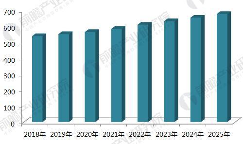 2018-2025年全球ERP软件市场规模预测(单位:亿美元)