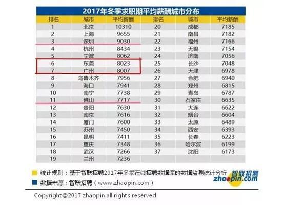 中国37城平均月薪