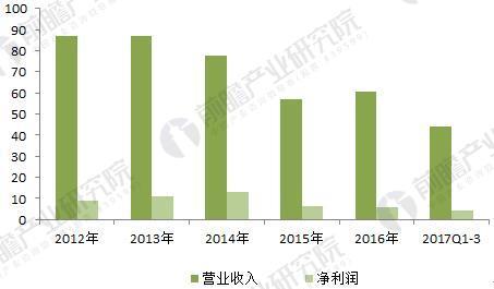2011-2017摩托罗拉营业收入与净利润走势(单位:亿美元)