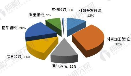 激光产业主要应用领域(单位:%)