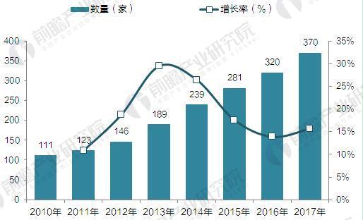 2010-2016年中国通用航空企业数量走势图(单位:家,%)