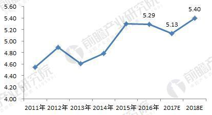 2011-2018年广州市租房需求量变化趋势(单位:万套)