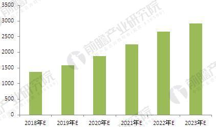 2018年-2023年EMC投资规模预测(亿元)