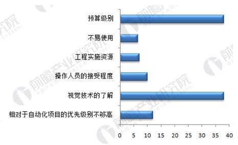 机器视觉产品在中国市场推广的主要障碍