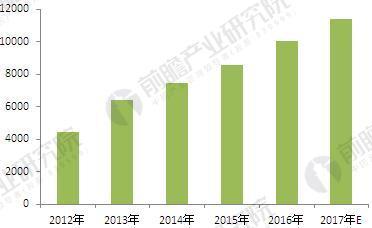 2012-2017年中国节能服务产业减排成效(单位:万吨碳)