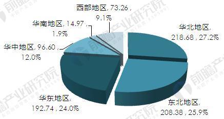 2016年隔热保温材料区域结构(按销售收入)(单位:亿元,%)