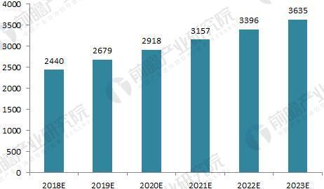2018-2023年我国学前教育行业市场前景预测(单位:亿元)