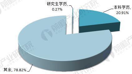 2016年我国学前教育师资人员学历分布情况(单位:%)