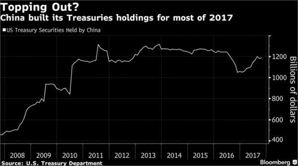 分析:中国考虑停止购买美国国债 隔夜美国市场震动