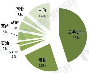 全球专网通信终端市场结构(单位:%)