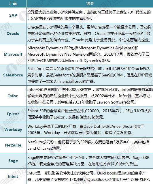 全球ERP软件主要厂商介绍