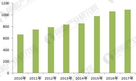 2010-2017年全球专网通信行业市场规模(单位:亿元)
