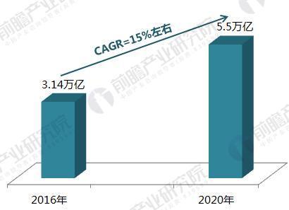 2016-2020年我国慢病支出及预测(单位:亿元)
