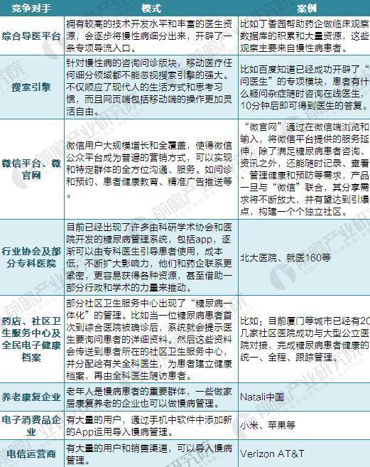 中国慢病管理竞争现状