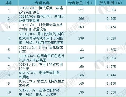 截至2017年中国机器视觉专利构成分析(单位:%)