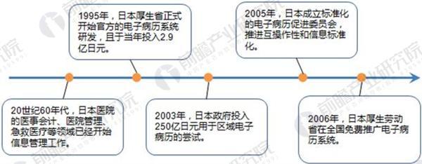 日本医疗信息化发展历程示意图