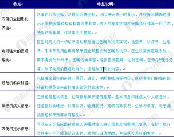 日本电子病历档案的五大特点列表