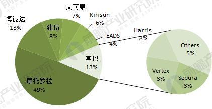 全球专网通信终端市场份额(单位:%)