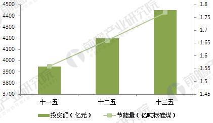 中国钢铁领域节能量与相应投资额分析与预测(单位:亿吨标准煤,亿元)