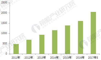 2011-2017年中国合同能源管理行业产值规模(单位:亿元)