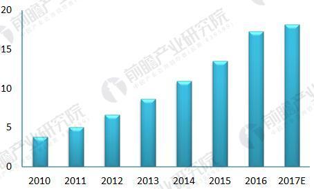 2010-2017年中国人脸识别行业市场规模(单位:亿元)