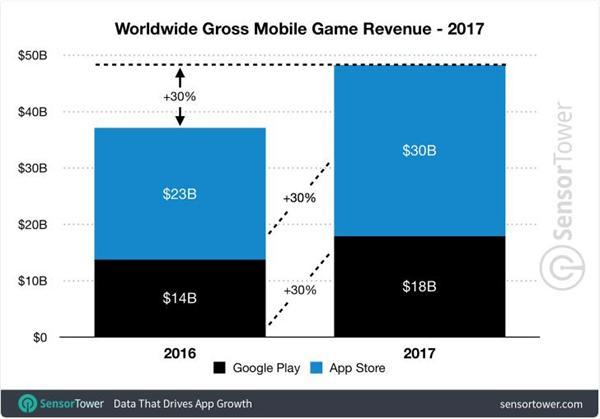 据应用市场研究公司Sensor Tower数据显示,2017年,移动用户通过App Store和Google Play上的应用程序订阅、游戏内购程序和游戏上花费了586亿美元(约合3801亿元人民币)。这一数字比2016年的435亿美元同比增长了大约35%。  2017年,苹果App Store的消费支出约为385亿美元,几乎是Google Play花费的201亿美元的两倍。除了iPhone之外,苹果的其他产品如iPad和Mac也在整个季度贡献了不错的销量。同样,Apple Pay和iCloud等苹果服务也表现良好。 App Store上列出了220万个应用程序,收益似乎每个季度都在上升。  相比来看,App Store在中国市场用户已经非常熟悉,而Google Play尚未进入中国市场。  就增长而言,苹果App Store的销售额同比增长了约34.7%,超出Google Play的34.2%。  从首次应用安装的角度来看,全球的移动软件安装量增长到915亿,比2016年的807亿增长了13.5%。  2017年的Google Play下载量达到了640亿次,相比去年增长了16.7%,而App Store的下载量则是280亿次,相比去年增加了6.7%。据分析,这主要是因为安卓产品拥有更高的市场占有率,而谷歌目前正在大力发展Android One项目。  在手机游戏方面,2017年全球消费者支出同比增长约30%,达到483亿美元,占所有应用收入的近82%。App Store和Google Play上的游戏收入也比2016年增长了约30%,在苹果平台上花费了大约300亿美元,而谷歌的商店花费了大约180亿美元。  苹果、谷歌两家商店去年的手机游戏下载量估计达355亿次,比2016年的总计约310亿增长约14.6%。。2017年,Google Play在两家商店的手机游戏下载量估计约占77%(272亿),同比增长17.8%。相比之下,来自App Store的游戏下载总量约为83亿美元,同比增长5.4%。
