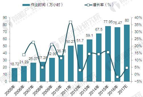 2006-2016年中国通用航空年作业量(单位:万小时,%)