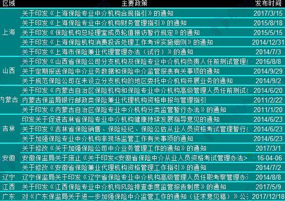 各省市保险中介政策汇总(2)