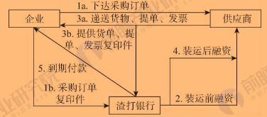 渣打银行卖方融资业务流程图