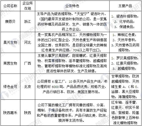 中国植物提取物市场主要生产企业情况