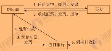 渣打银行买方融资业务流程图