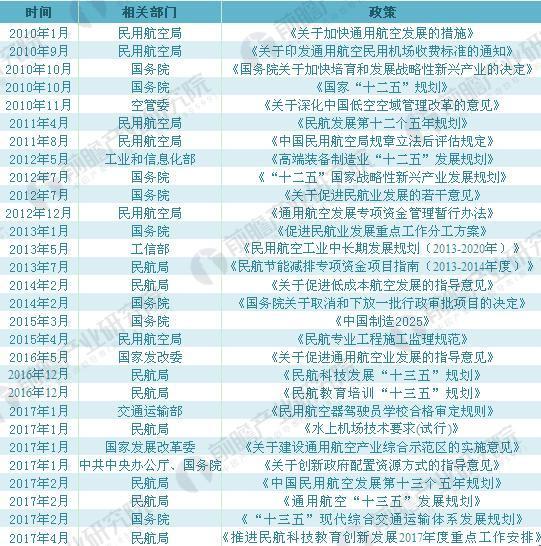 2010-2017年中国航空产业园产业主要政策汇总