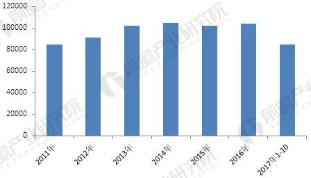 2011-2017年我国钢材表观消费量及同比增速(单位:万吨)