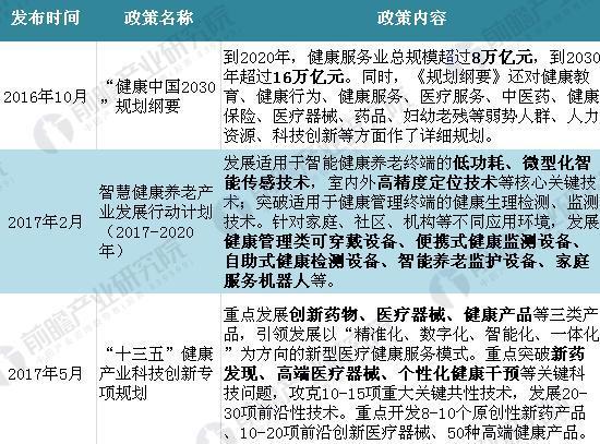 近期中国大健康产业重点政策情况