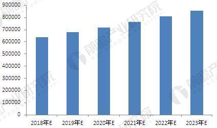 2018年-2023年中国钢铁物流市场规模预测(单位:万吨流量)