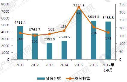 2011-2017年中国医疗健康行业VC/PE融资例数数及金额(单位:起,百万美元)